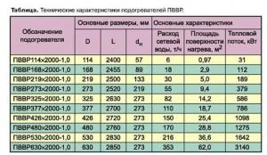 подогреватель пп