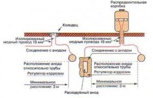Рис.1. Химическая обработка агрессивной воды