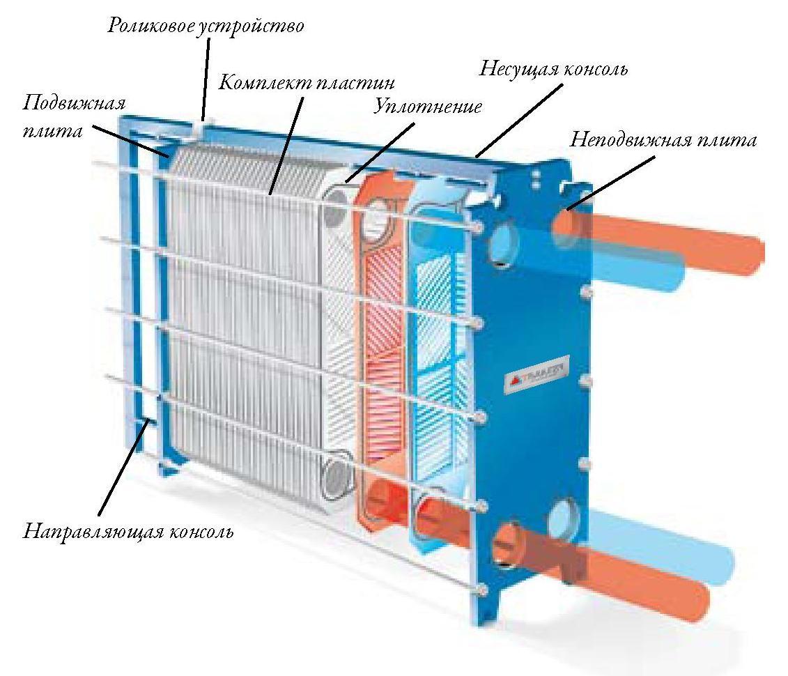 Использование теплообменников теплообменник цена