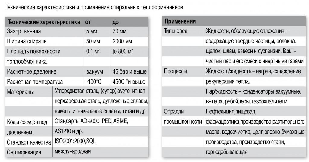 Технические характеристики спиральных теплообменников