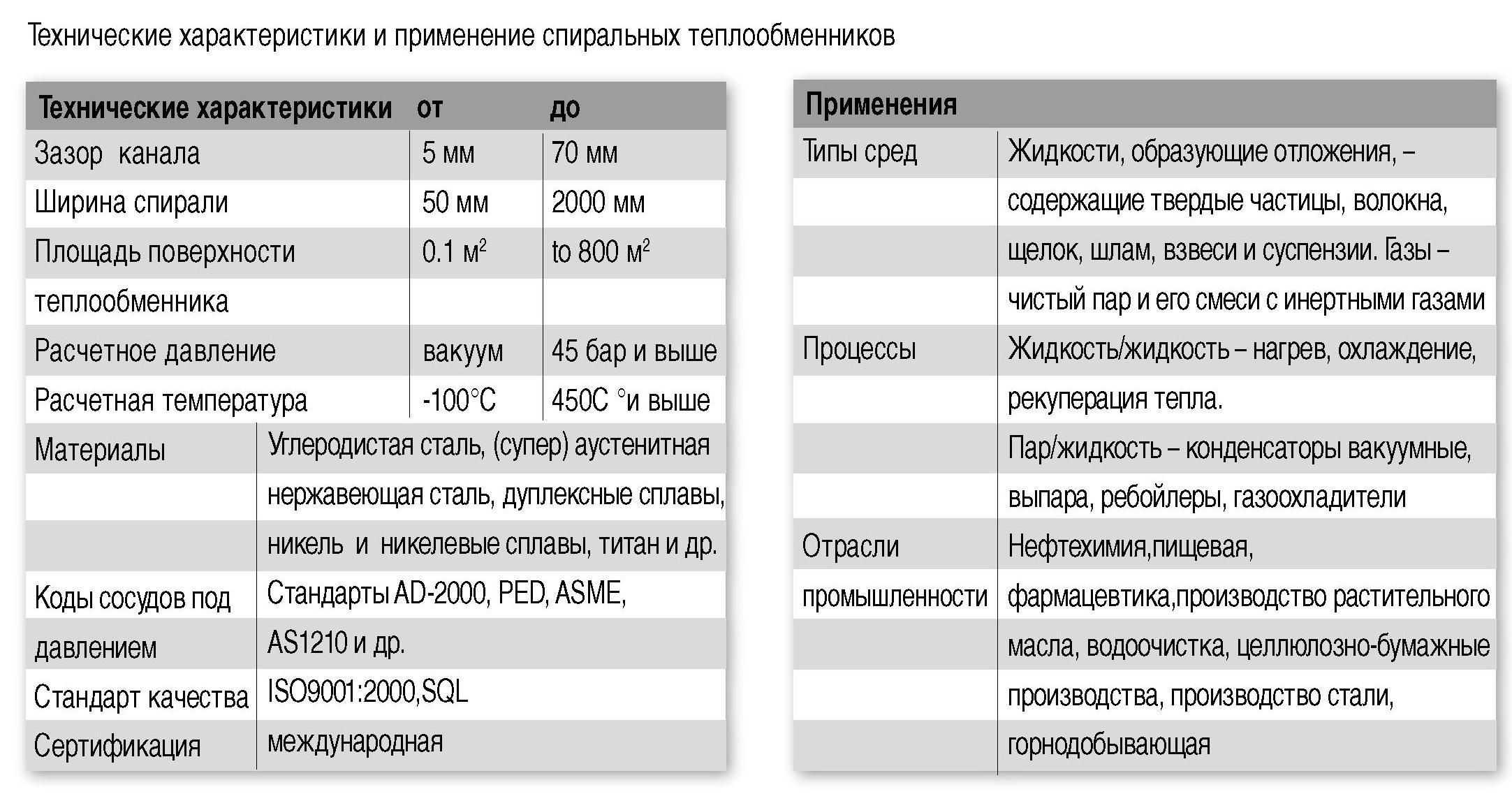 Технические требования к теплообменникам Паяный теплообменник Alfa Laval CB60-30L Ноябрьск