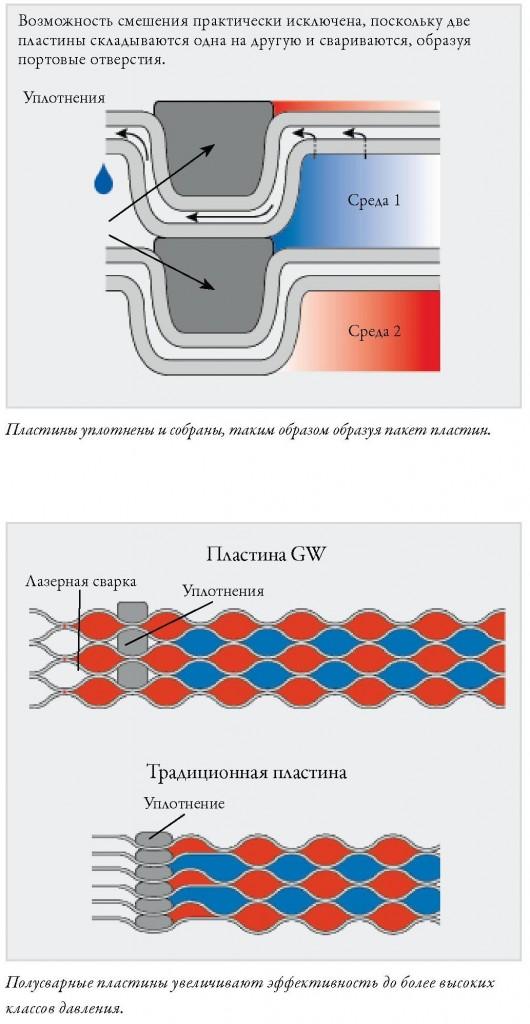 Двоенные пластины теплообменника
