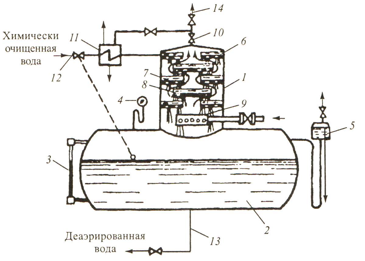 Атмосферный деаэратор смешивающего типа