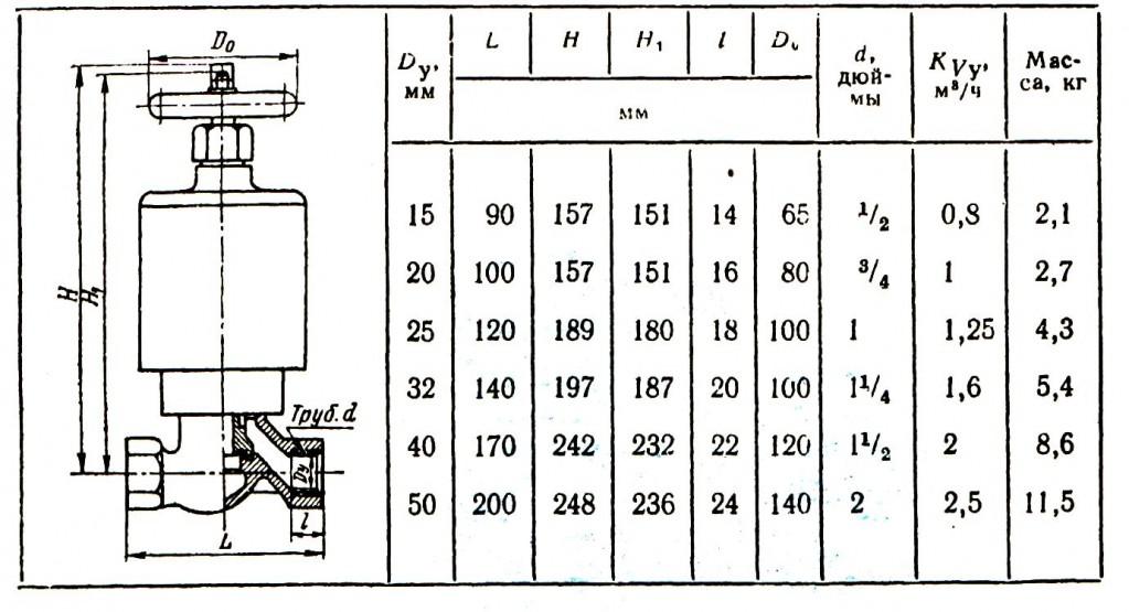 10.3. Габаритные размеры и масса термодинамических коиденсатоотводчиков с обводом 45ч15нж