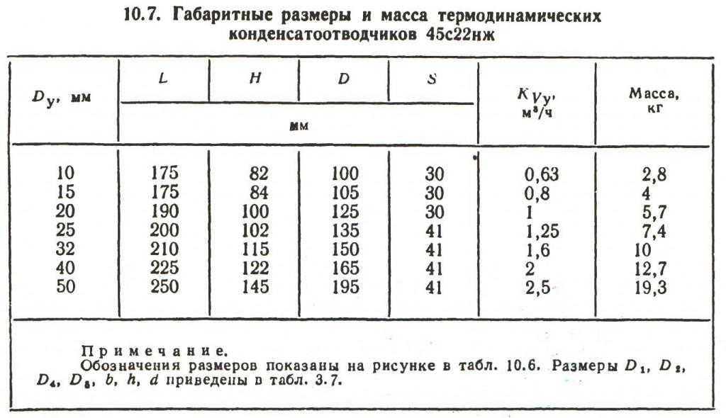 10.7. Габаритные размеры и масса термодинамических конденсатоотводчиков 45с22нж