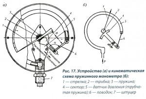 Рис.17. Устройство и кинематическая схема пружинного манометра