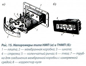 Рис.15 Напоромеры НМП, ТНМП