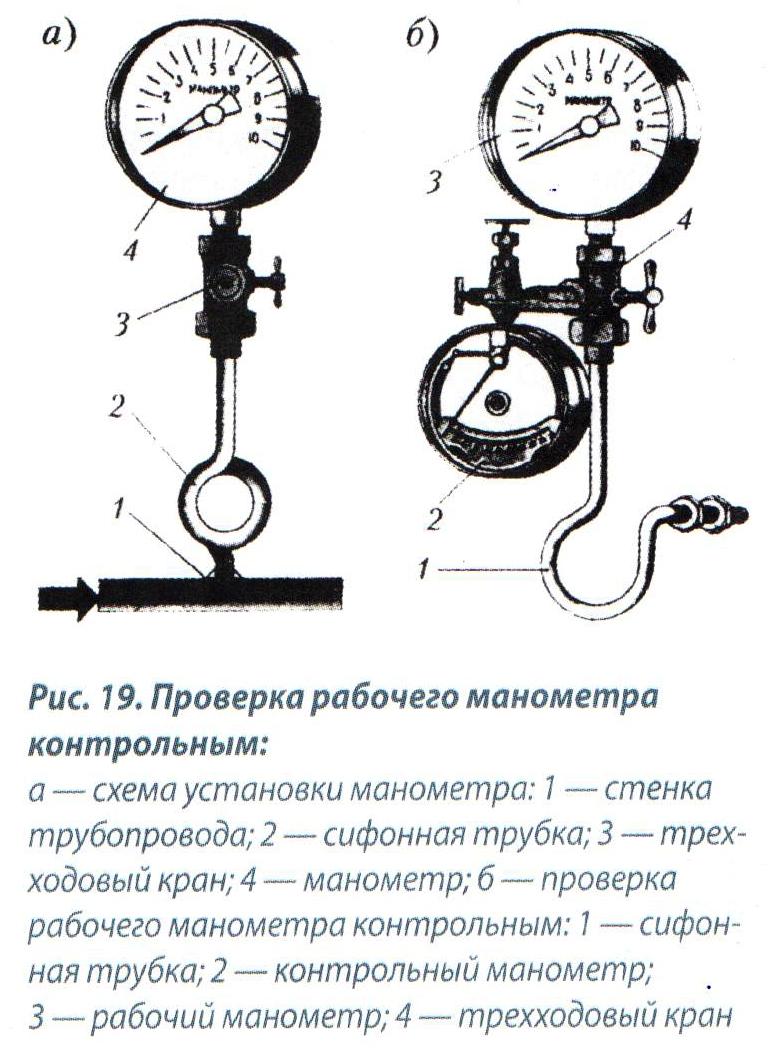Инструкция по проведению контрольной проверки манометров