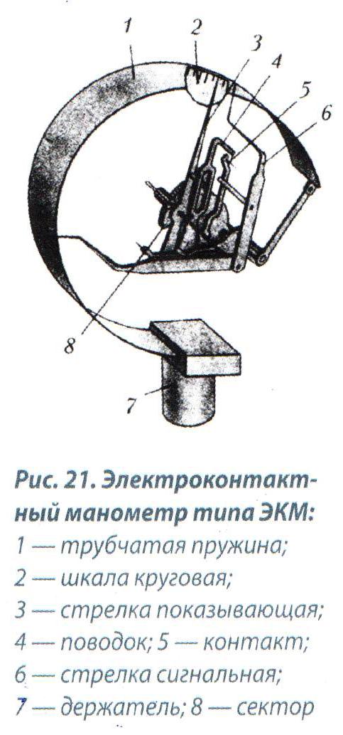 полости трубчатой пружины