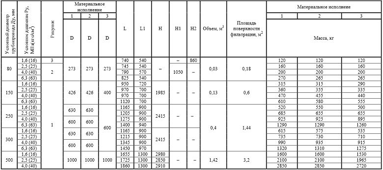 фильтр сдж 09Г2С, фильтр сдж 12Х18Н10Т,чертёж фильтр сдж 09Г2С, чсертёж фильтр сдж 12Х18Н10Т,цена фильтр сдж 09Г2С,   цена фильтр сдж 12Х18Н10Т,материальное исполнение фильтров сдж